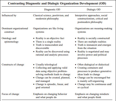 diagnostic dialogic od