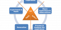 Engaging Experiential Learning Activities